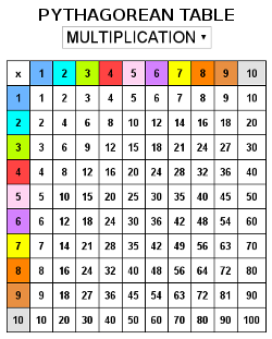 Pythagorean multiplication table - Toute les tables de multiplication de 1 a 10 ...